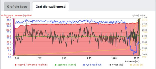 Kdo rád data, vualá: watty, tepovka, kadence, rychlost, stoupání, vzdálenost...